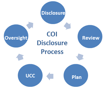 disclosure graphic